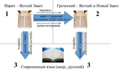 Направления переводов от оригинала до современной Библии