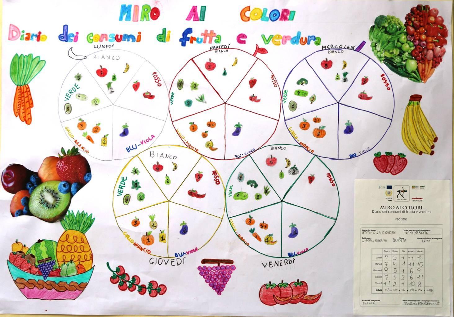 Olimpiadi Della Frutta Miro Ai Colori