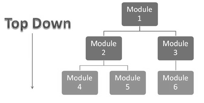 What is top down integration testing