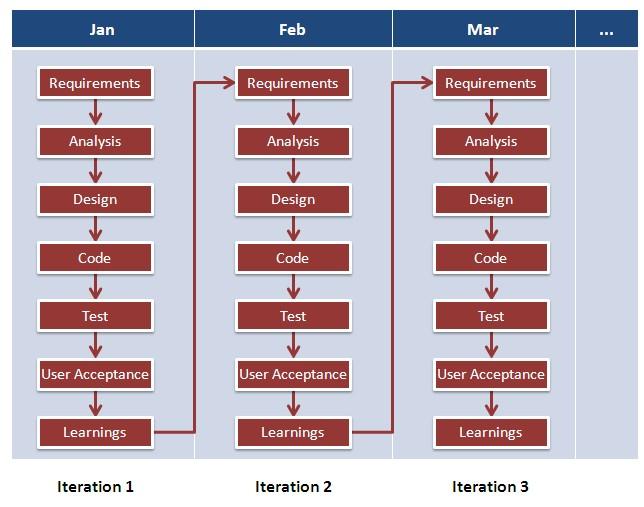 gile software Development Methodology