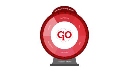 Lansering av SoftOne GO 2.1 skapar nya möjligheter i affärssystemet 1