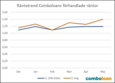 BOLÅN: Swedbank hade bäst bolåneränta i maj 1