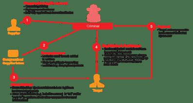 Falska fakturor – här är de cyberkriminellas lömskaste knep 1