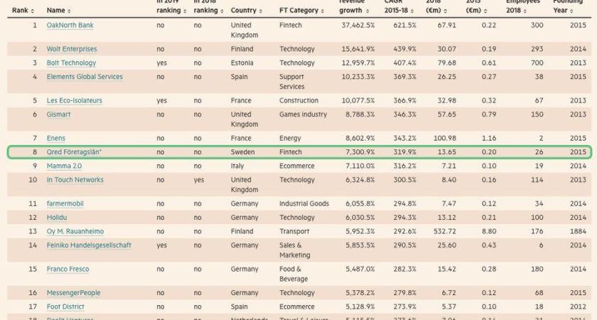 Qred utsett till Sveriges snabbast växande företag av Financial Times
