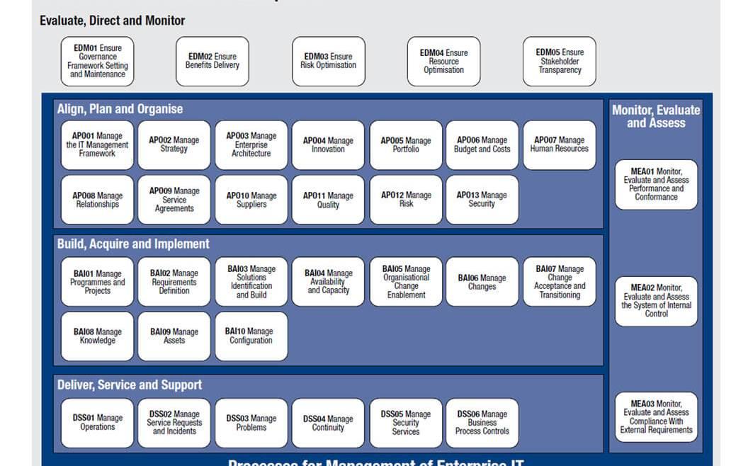 IT Governance - Figure 27: COBIT 5 Process Reference Model (ISACA—COBIT 5 Framework 2012)