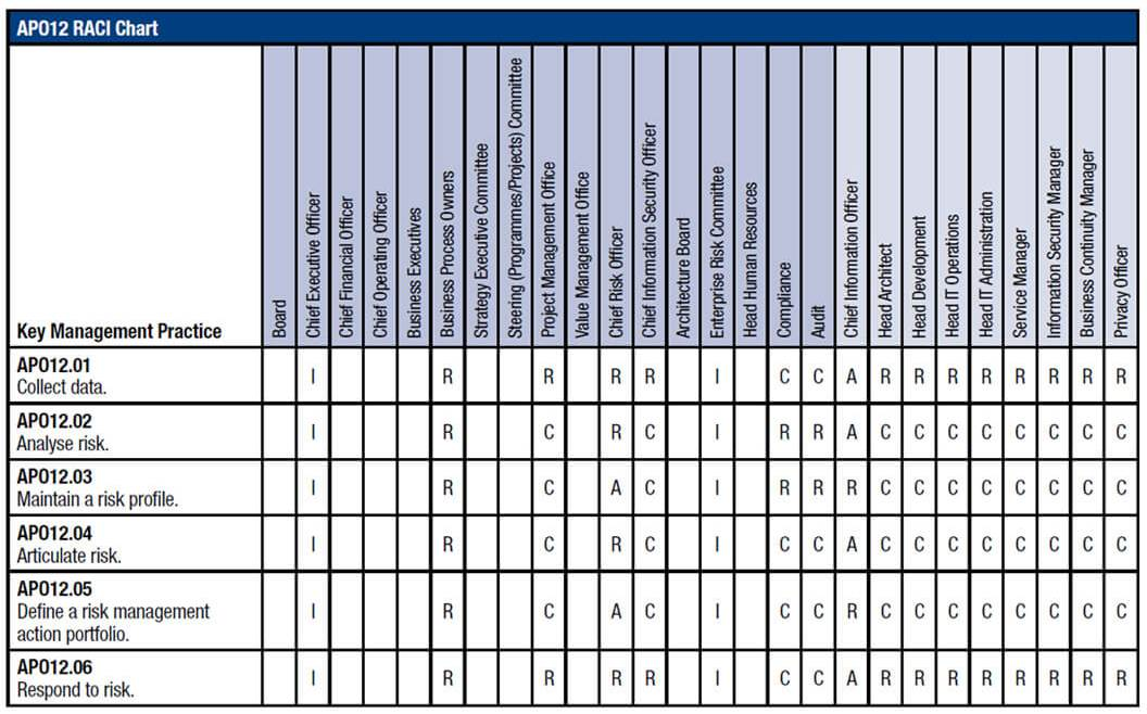IT Governance - Figure 29: COBIT APO12 RACI Chart (ISACA—COBIT Enabling Processes 2012)