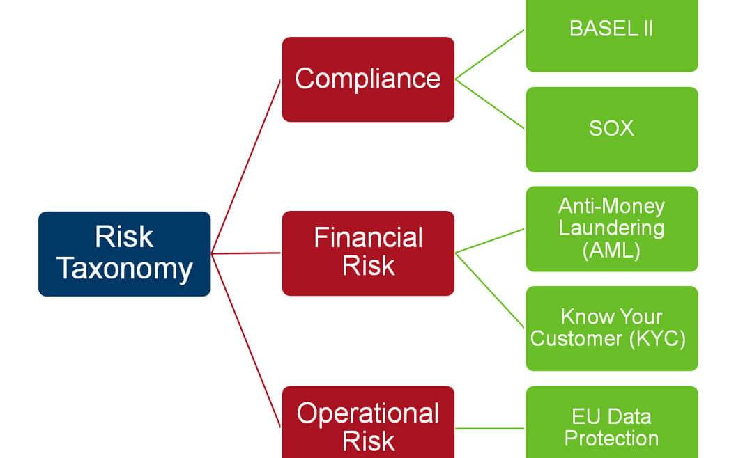 IT Governance - Figure 30: Risk Taxonomy with Examples