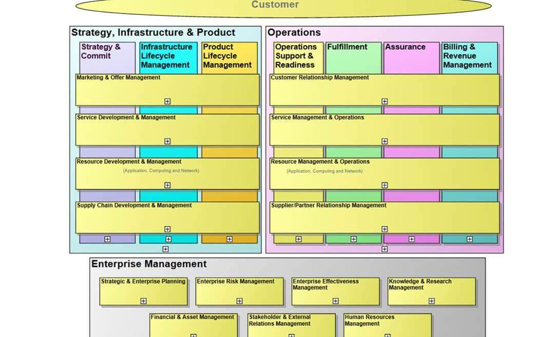 IT Governance - Figure 33: eTOM Model Overview (TMForum 2016)