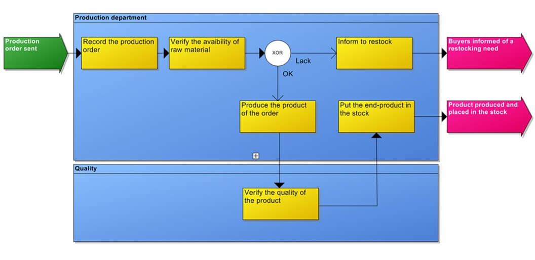 IT Governance - Figure 35: Process Flow Diagram(Casewise Inc. 2016)
