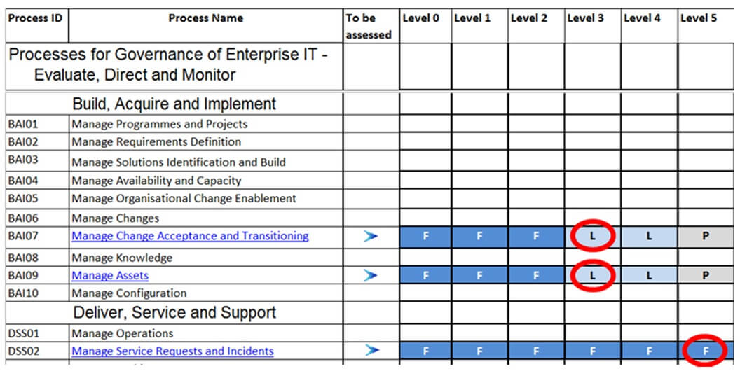 IT Governance Book Figure 50: COBIT assessment - source modified (ISACA 2016b)