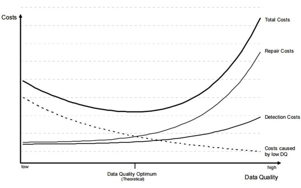 IT Governance Book Figure 53: Model for Optimum Data Quality (Eppler and Helfert 2004, 320)