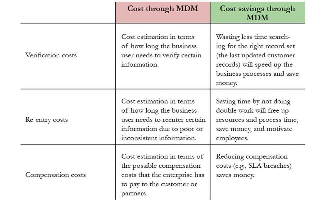 IT Governance - Table 8. Indirect costs and cost savings