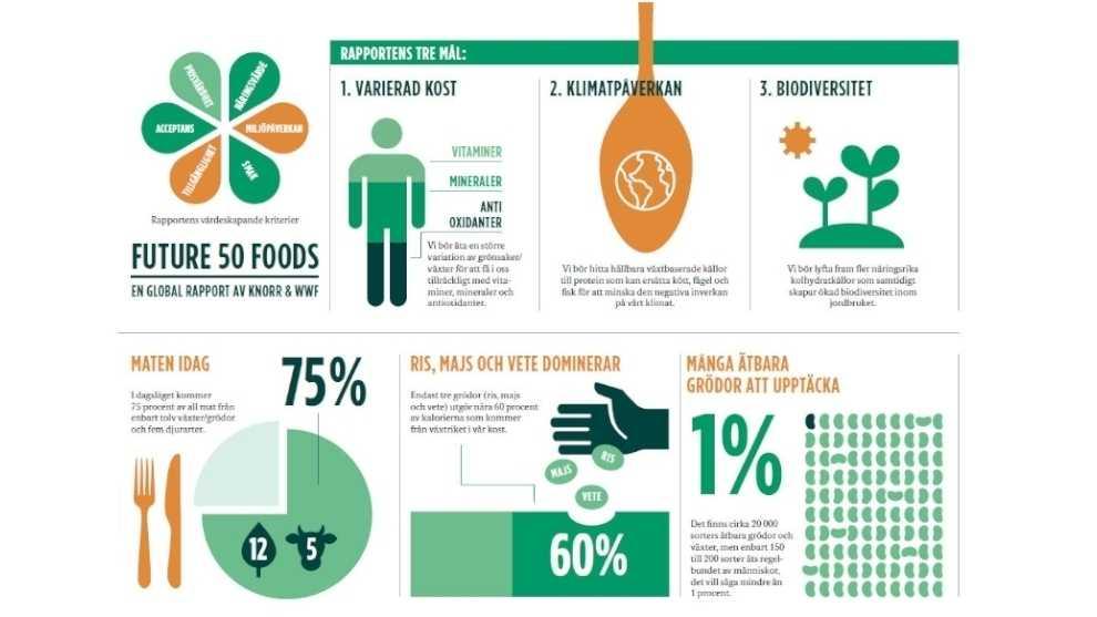 Ny rapport: Framtidens 50 bästa livsmedel för planet och hälsa 1