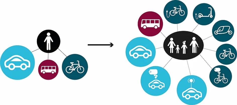 Linköping först med att utveckla kombinerad mobilitet som tjänst 1