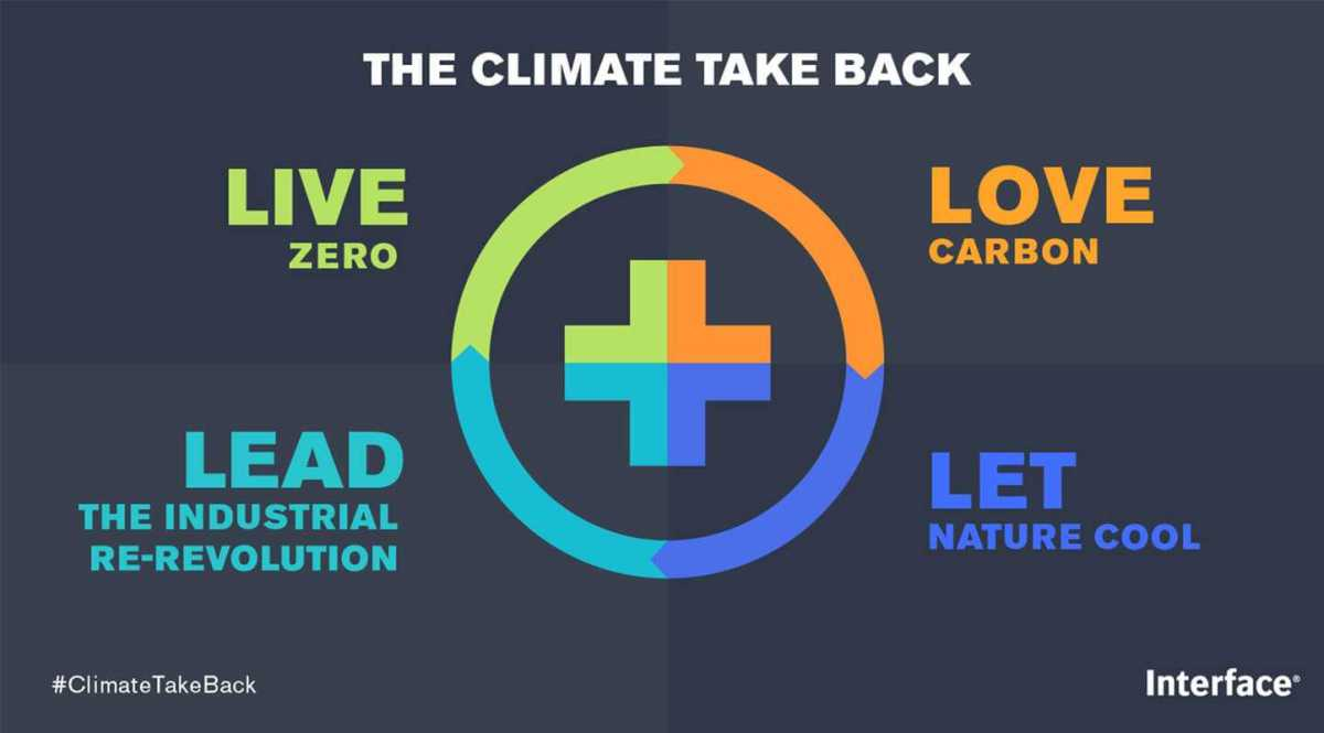 Interface presenterade Climate Take Back på Formex 1
