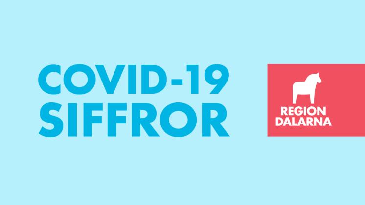 Covid-19-siffror från Region Dalarna: 18 mars 2021