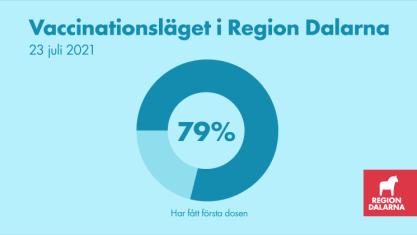 Vaccinationsläget i Region Dalarna: 23 juli 2021