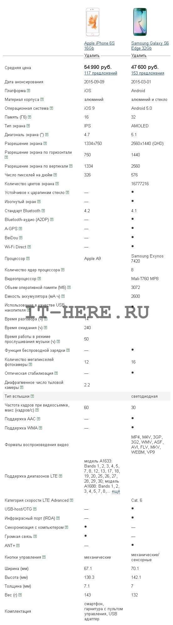 Сравнение iPhone 6s и galaxy s6