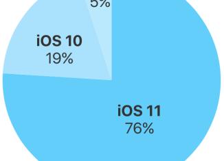 iOS-11-76-percent-devices