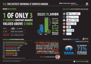 TCS er verdens hurtigst voksende it-brand 1