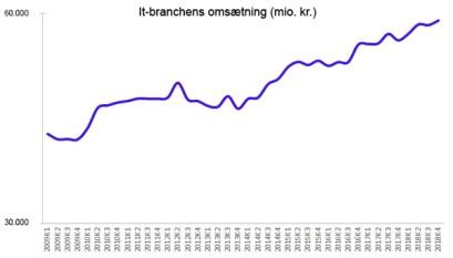 , Rekordernes år for it-branchen