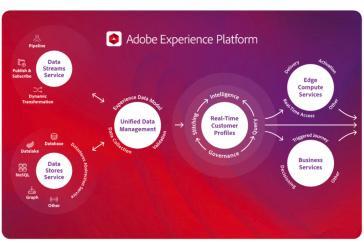 Adobe åbner sin kunderejse-platform i skyen 1