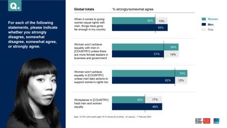 Globale holdninger til ligestilling på arbejdspladsen 1