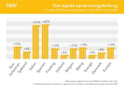 Corona nedlukning: Danske hjem forbruger 8% mere varme 1