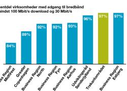 Virksomhederne i Trekantområdet har Danmarks bedste bredbåndsdækning