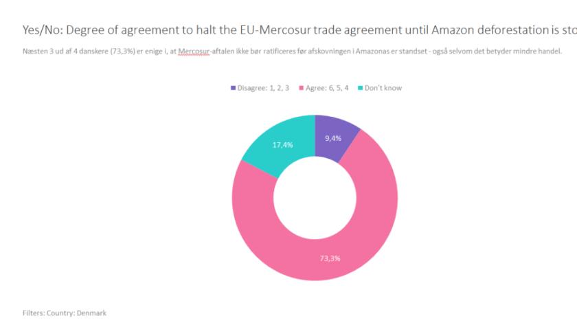 Danskerne er imod omstridt handelsaftale