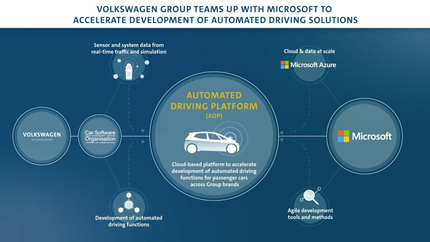 Volkswagen Group joins forces with Microsoft to accelerate the development of automated driving