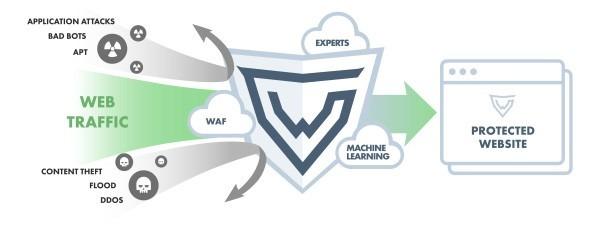 Inuit tar in Grey Wizard – en molnbaserad säkerhetstjänst som skyddar webbplatser mot DDoS- och cyberattacker