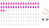 Konsultbolagen med högst andel kvinnor 2019