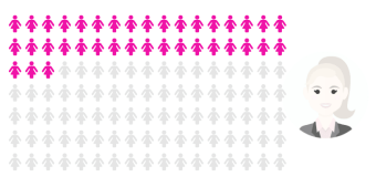 Konsultbolagen med högst andel kvinnor 2019 1