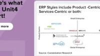 De bästa molnbaserade affärssystemen utsedda – Unit4 lyfts fram som ledande inom tjänstesektorn