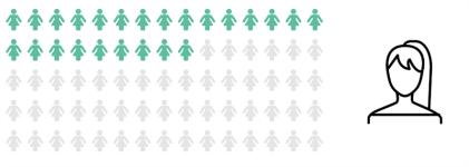 Allt fler kvinnor i konsultbolagens styrelser 1