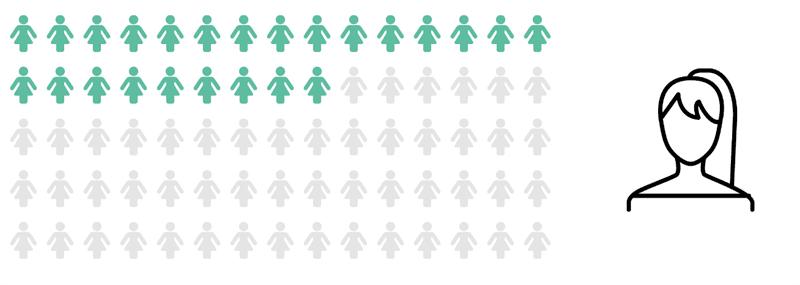 Allt fler kvinnor i konsultbolagens styrelser