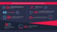 Uppsving i DDoS-attacker under COVID-19