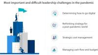 Global undersökning om effekterna av Covid-19: majoritet behåller eller ökar sin budget för digital transformation trots minskade intäkter