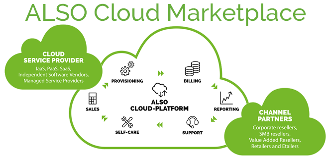 ALSO utökar Cloud Marketplace med myCdesk Cloud Desktop & Webapps