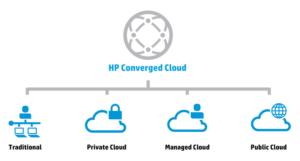 HP-moln