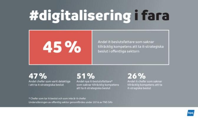 Digitalisering i fara – nära hälften av it-beslutsfattarna saknar tillräcklig kompetens