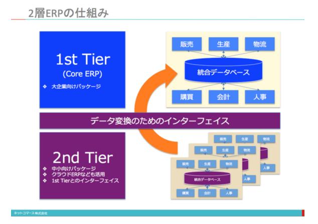 2層ERP