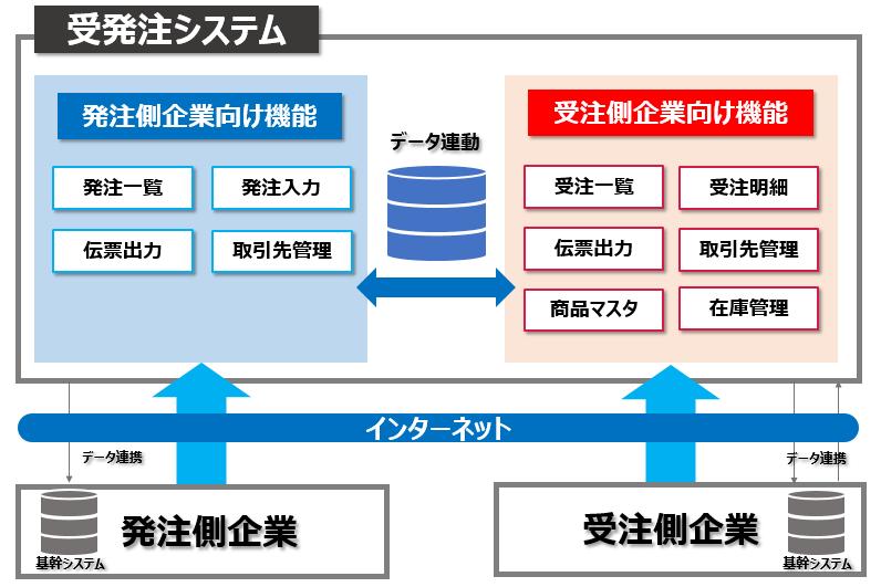 受発注システムの概要図