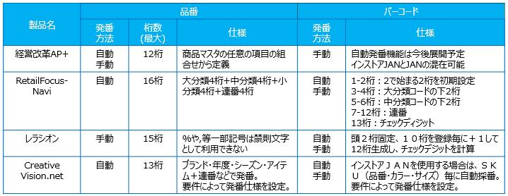 アパレル向け販売管理ソフト_発番仕様比較表