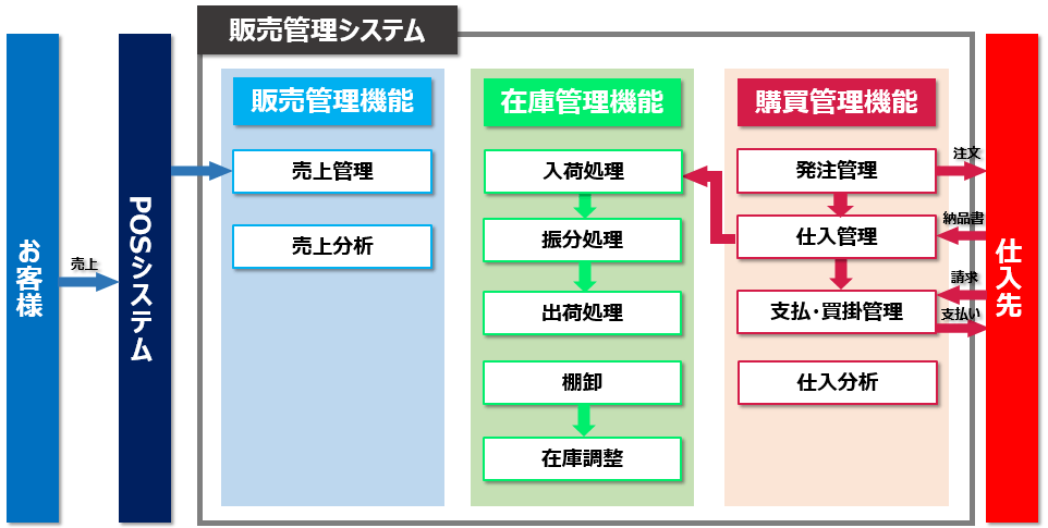 販売管理システム概要(BtoC事業)