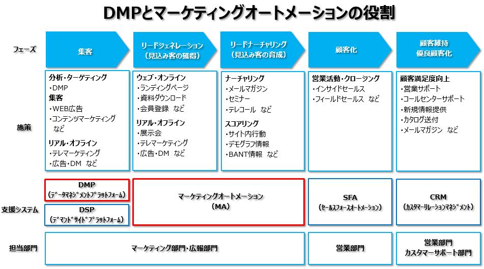 DMPとマーケティングオートメーションの役割