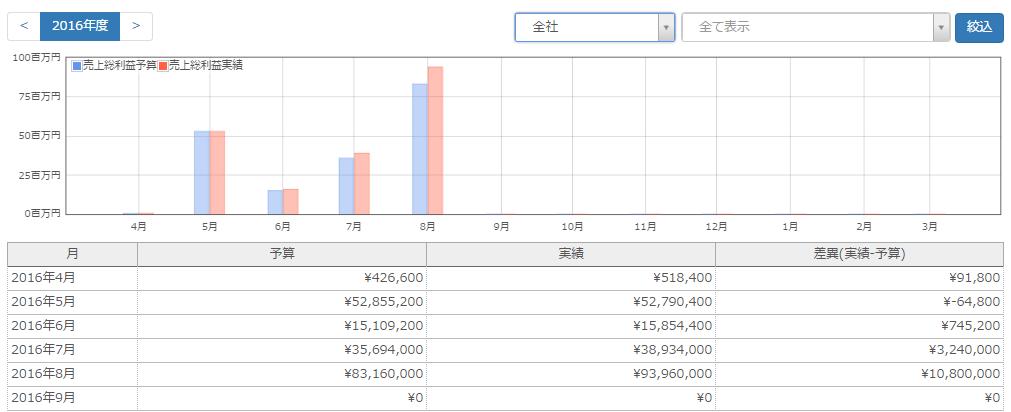 InnoPM_売上総利益レポート