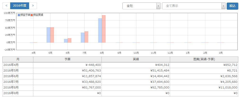 InnoPM_損益レポート