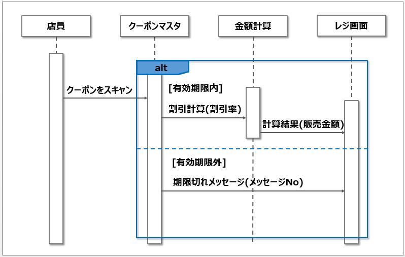 シーケンス図_分岐処理